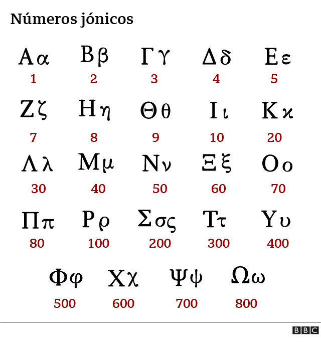 Ionic numbers