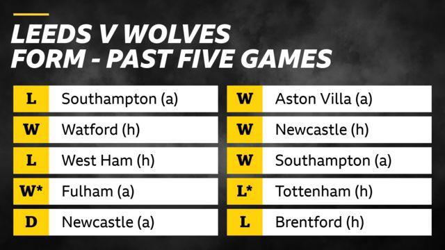 Leeds v Wolves form in past five games: Leeds - loss v Southampton, win v Watford, loss v West Ham, win v Fulham on penalties, draw v Newcastle. Wolves - wins v Aston Villa, Newcastle and Southampton, losses v Tottenham (on penalties) and Brentford