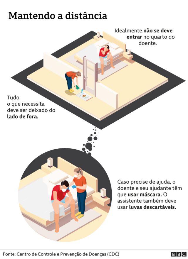 Ilustração mostra medidas de distanciamento em casa