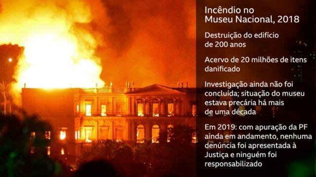 Incêndio no Museu Nacional