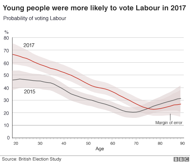 Young people were more likely to vote Labour in 2017