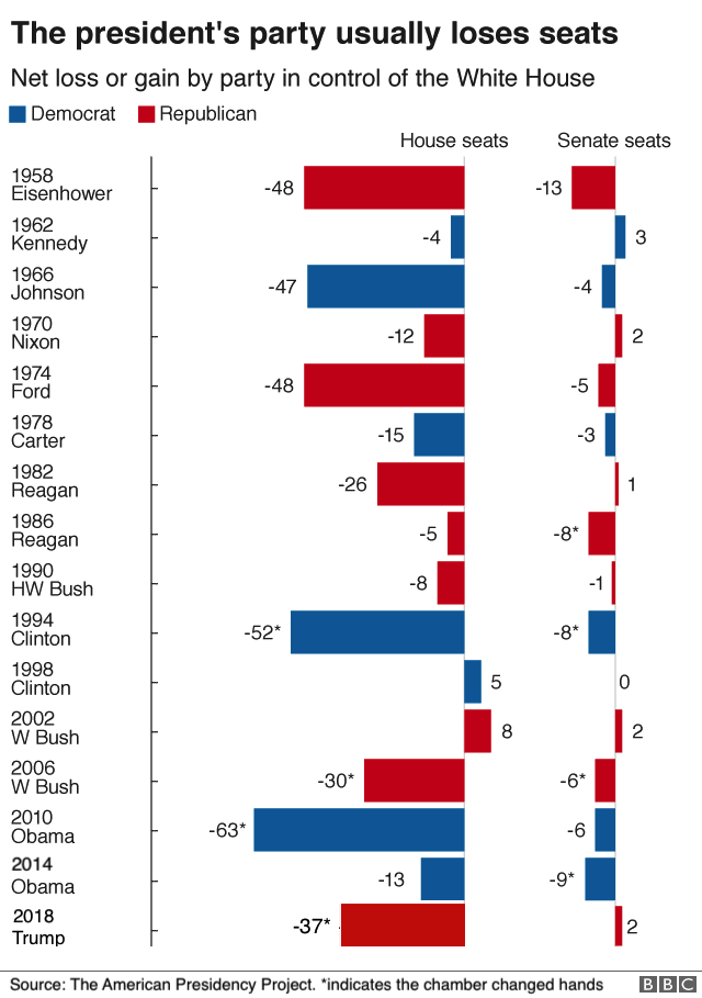 A map showing how the parties of recent presidents have performed in mid-term elections.