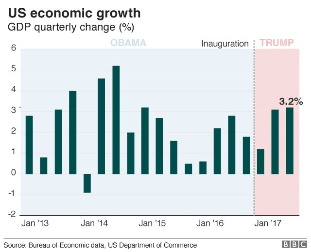 Donald Trump and the US economy in six charts - BBC News
