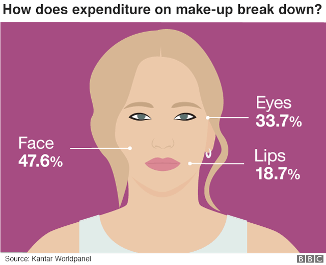 Graphic image of a woman's face showing % of make-up bought by type in the last year.