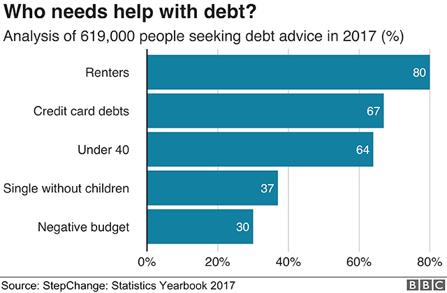 Chart showing common characteristics of debt-holders in the UK.