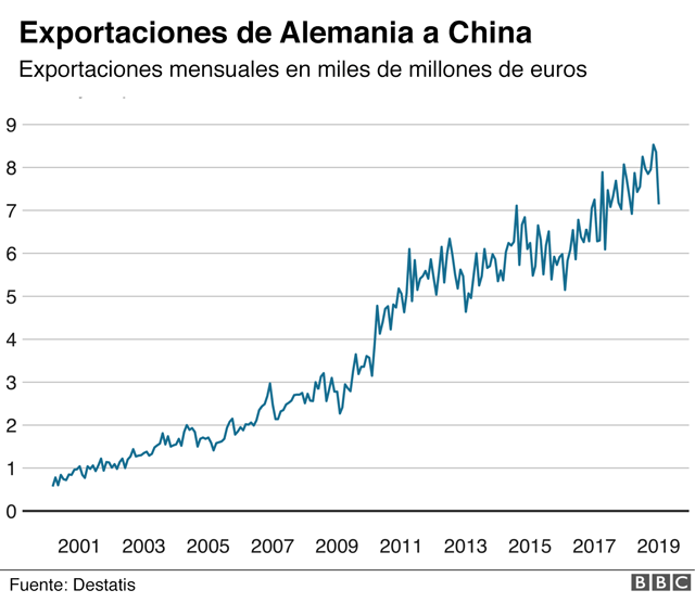 Gráfico sobre las exportaciones de Alemania a China