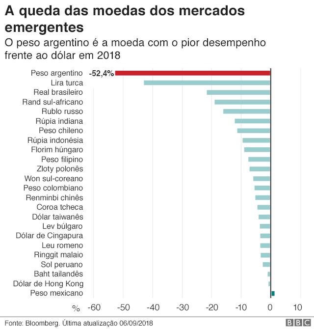 Gráfico: A queda das moedas nos mercados emergentes