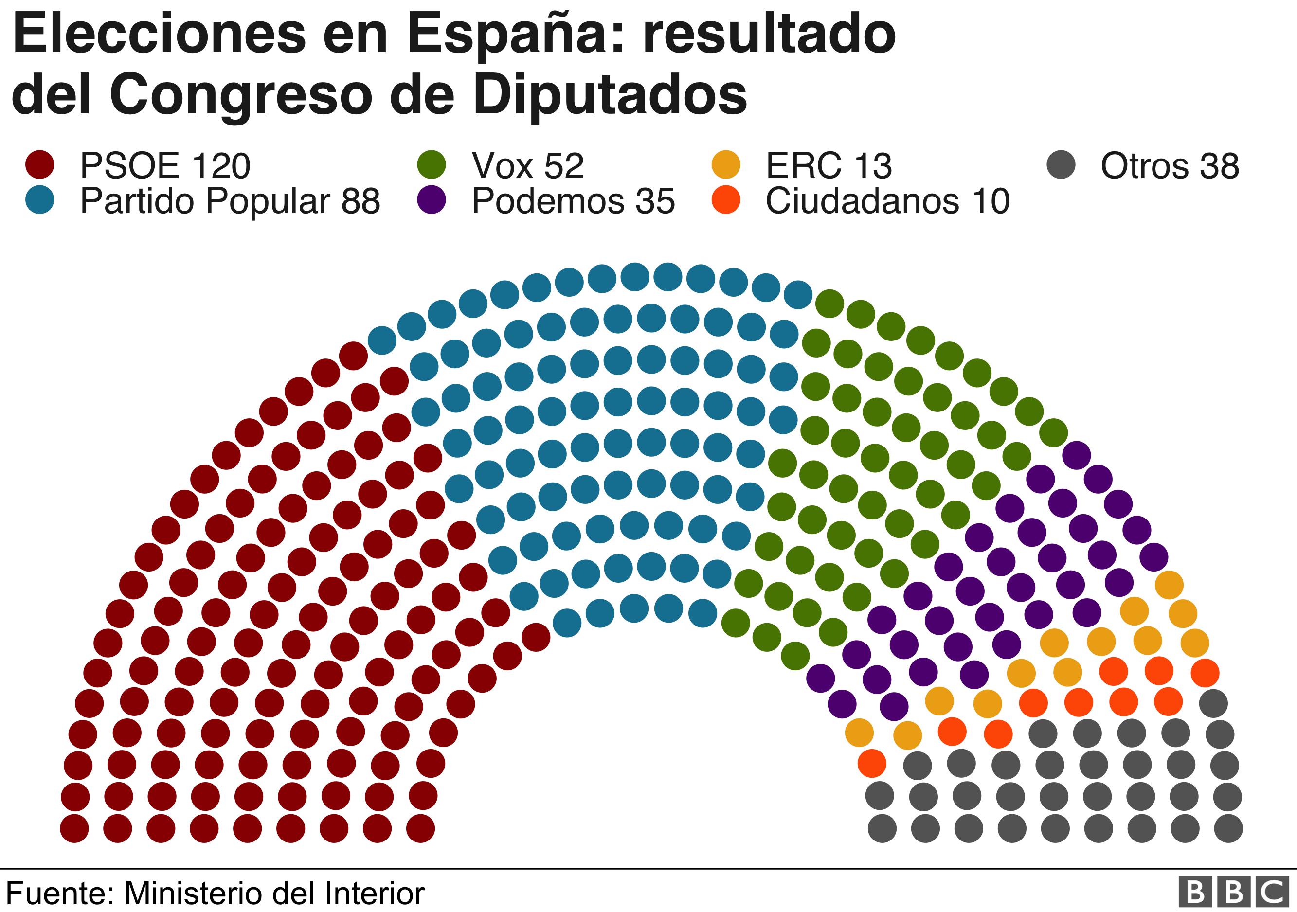 Resultados del congreso de diputados