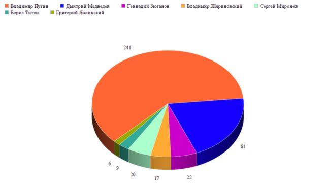 Новостные сюджеты о Владимире Путине и лидерах партий