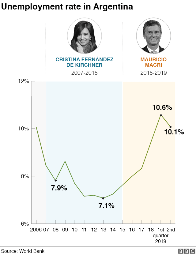 Graphic showing Argentina's unemployment rate