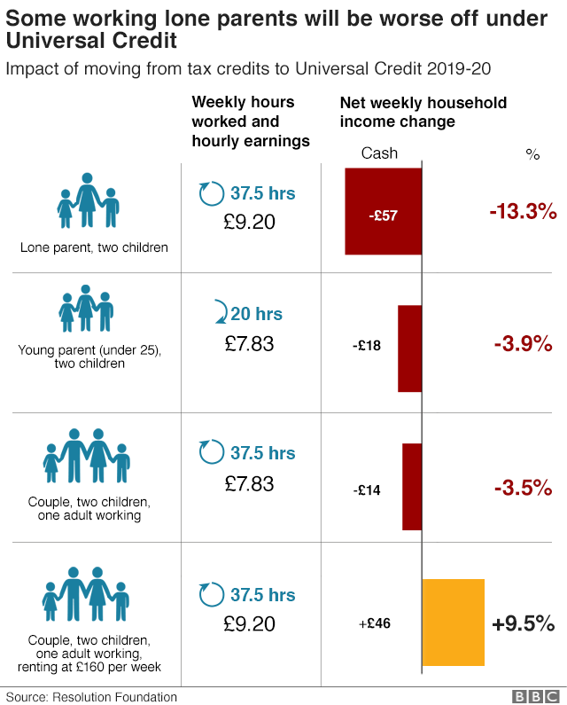 Chart showing how UC will affect different family types