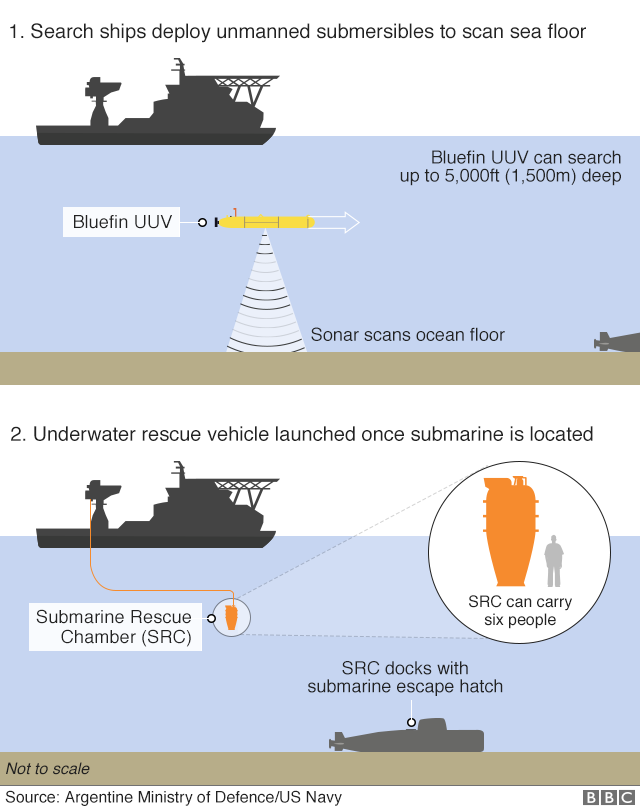 Graphic: How the missing ARA San Juan could be located. Search ships deploy unmanned submersibles to scan the sea floor. One type is the US Navy's Bluefin UUV, which can search to a depth of 5,000ft (1,500m) using sonar. Once the submarine is located, an underwater rescue vehicle called the Submarine Rescue Chamber or SRC is launched. The SRC docks with the submarine's escape hatch. The SRC can carry six people at a time.
