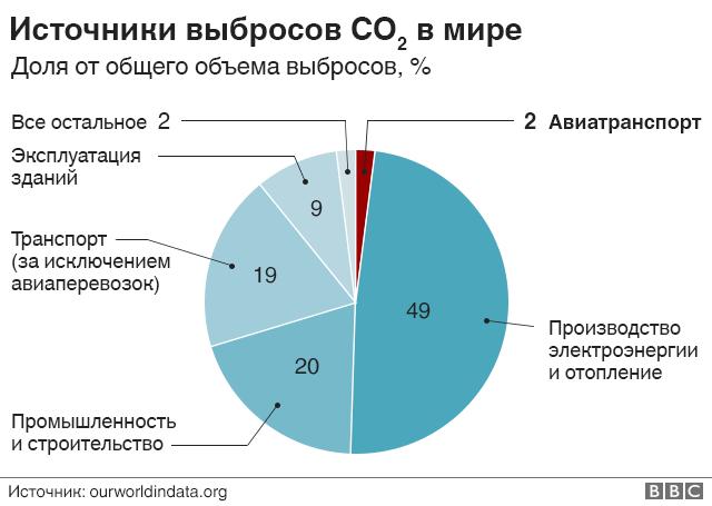 Схема мировых выбросов СО2
