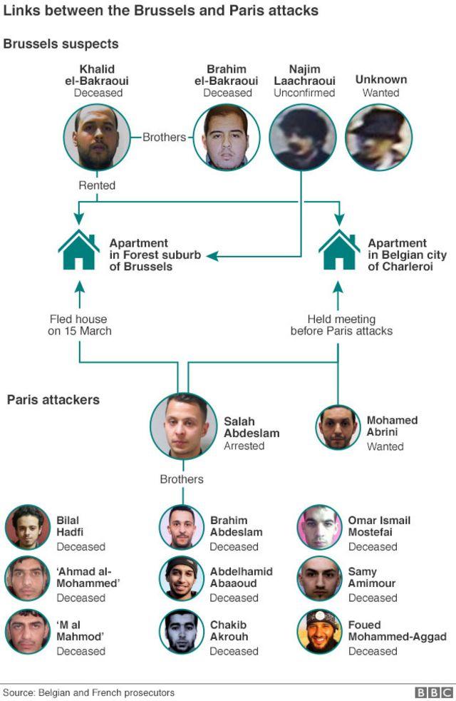 パリ攻撃とブリュッセル攻撃の容疑者たち