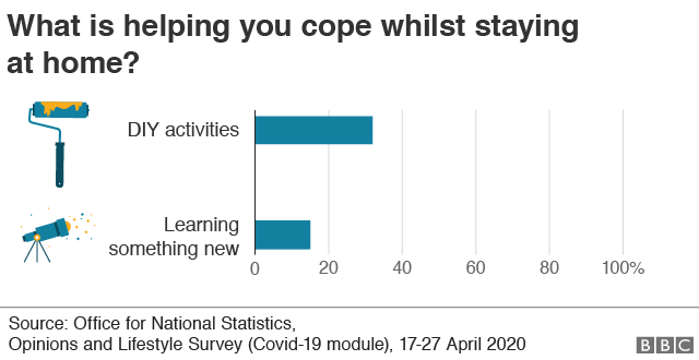 Chart showing a third (32%) are using extra hours in lockdown to do DIY tasks and more than one in 10 (14%) are learning something new, according to the ONS.
