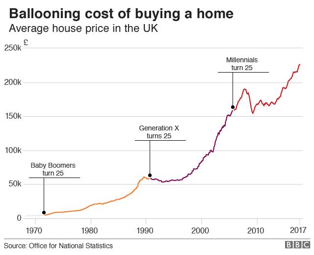 Average UK house price