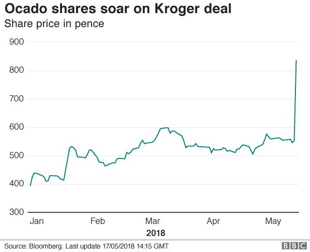 Ocado share price