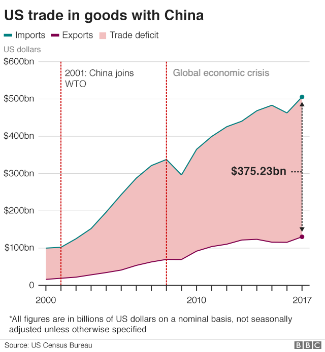 Chart showing China's growth since joining the WTO