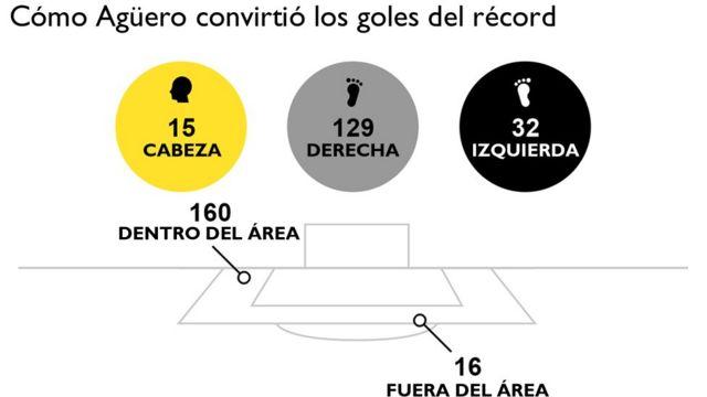 Gráfico de cómo Agüero convirtió los goles del récord.