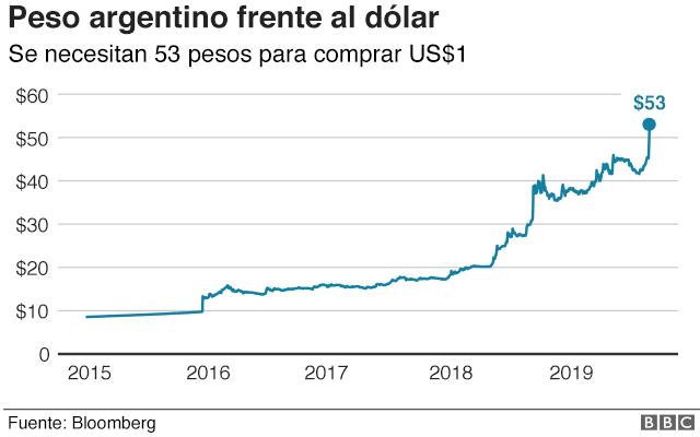 Cambio peso-dólar