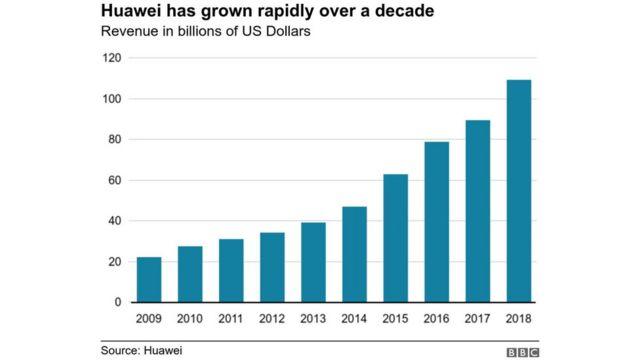 Grafik pertumbuhan Huawei.