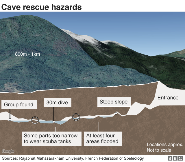Cross section of cave showing various hazards
