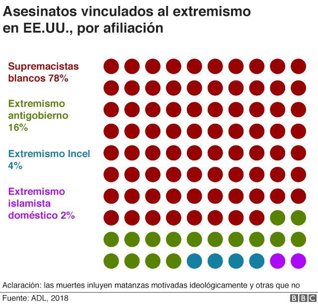 Gráfico de los asesinatos vinculados al extremismo en EE.UU. por afiliación.