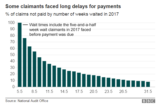 Chart showing how some claimants faced long delays for payments