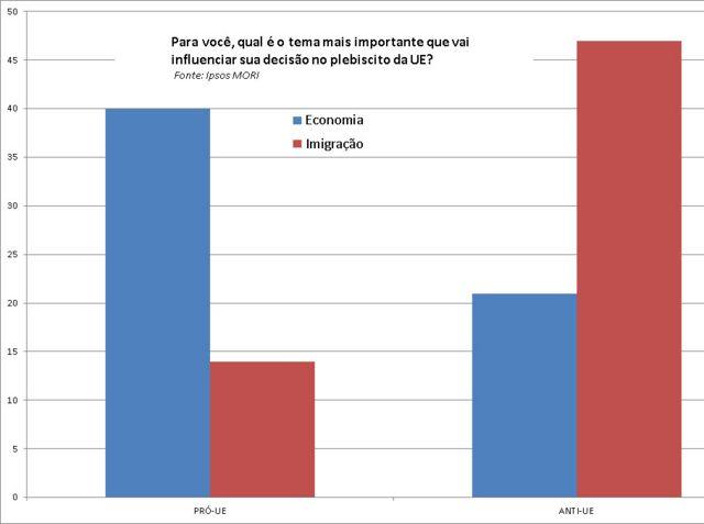 Pesquisa de abril mostra temas que mais preocupam eleitores dos dois lados