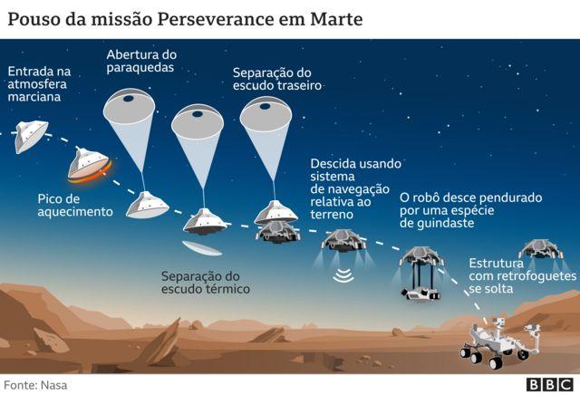 Pouso do Perserverance em Marte