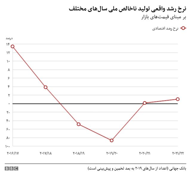 تولید ناخالص داخلی ایران