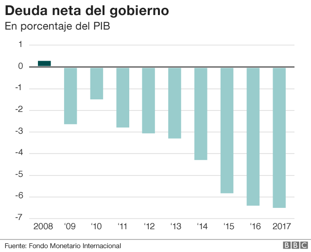 Tabla del déficit de Argentina