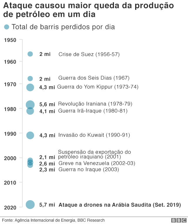 gráfico com impacto na produção de petróleo
