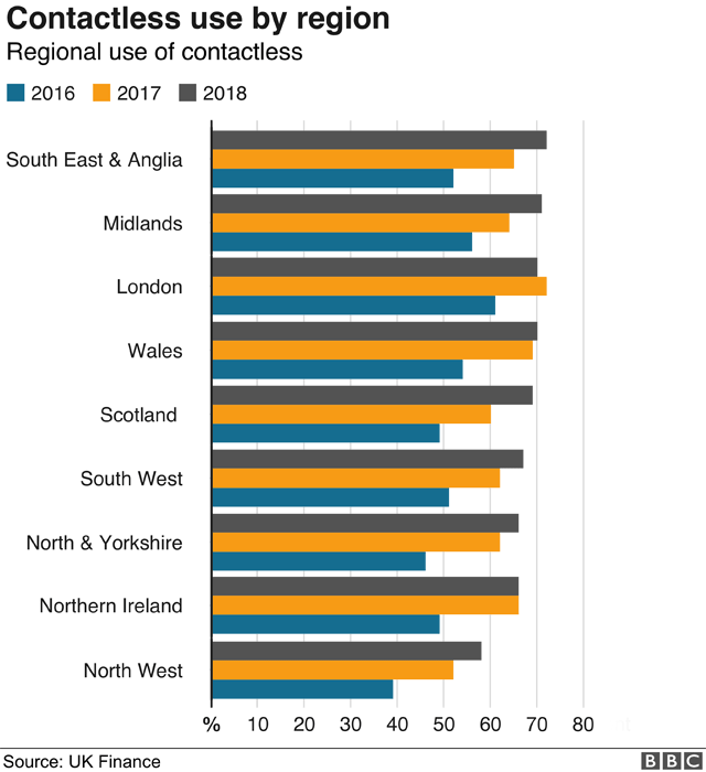 Contactless use by region graphic