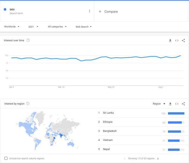 2021 වසරේ මේ දක්වා 'Sex' යන්න 'Google' කළ රටවල් අතර ශ්රී ලංකාව පෙරමුණේ