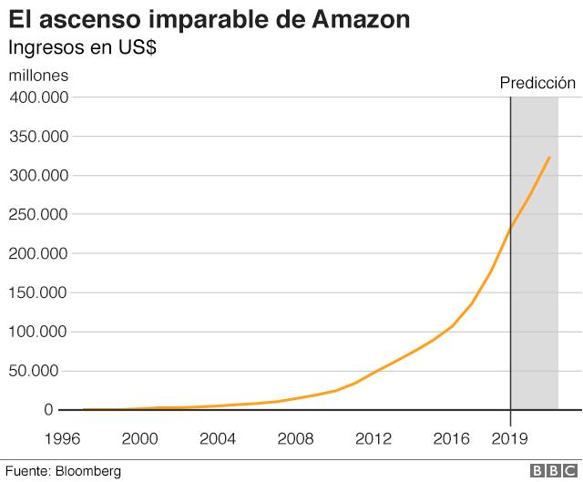 Ascenso de Amazon