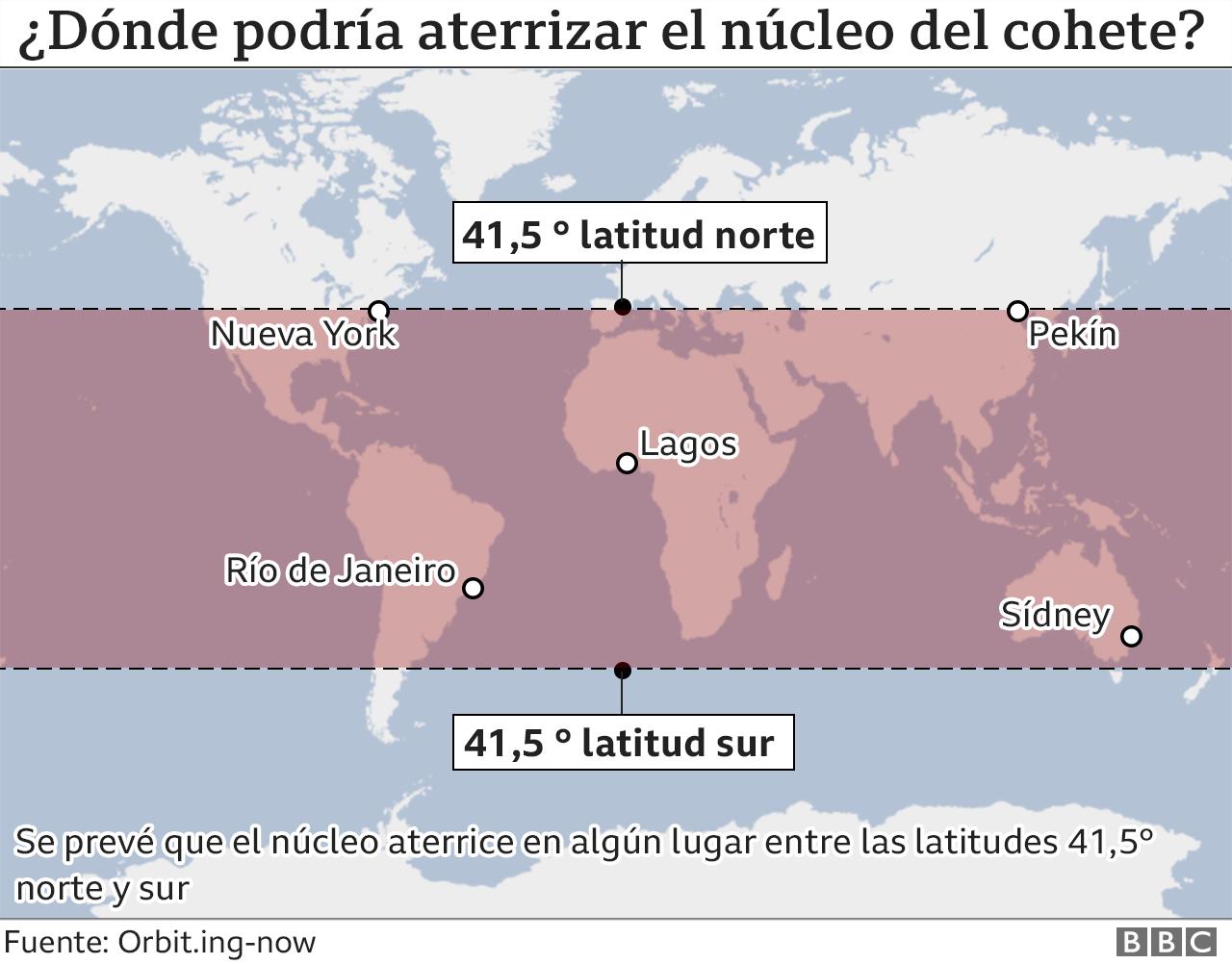 Mapa latitudes