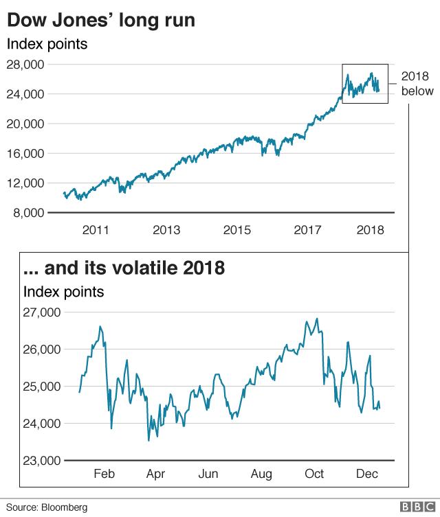 Dow Jones index 2011-present