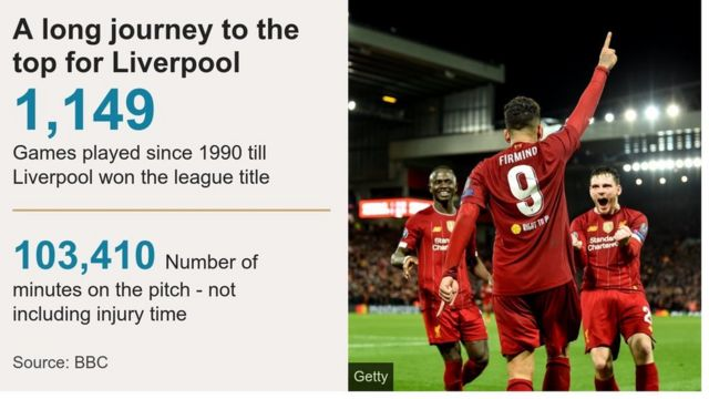 Graphic showing the number of minutes Liverpool played between winning the title in 1990 and 2020