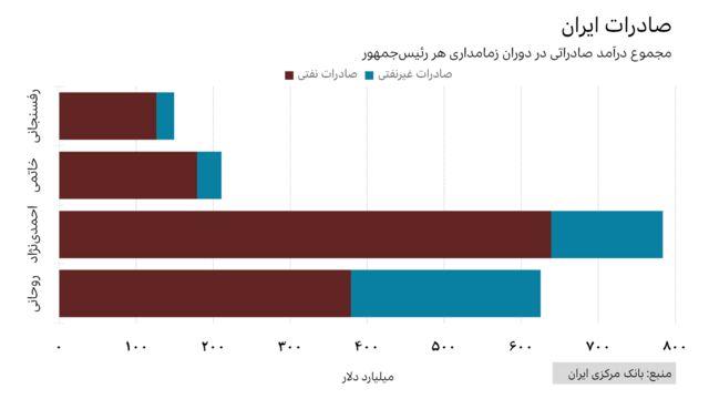 درآمد صادرات نفتی و غیرنفتی ایران در دوران ریاستجمهوری رفسنجانی، خاتمی، احمدینژاد و روحانی