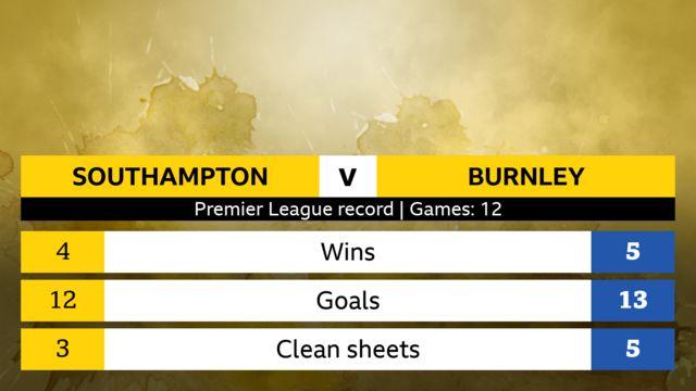 Southampton v Burnley Premier League head-to-head record, 12 games. Southampton: 4 wins, 12 goals, 3 clean sheets. Burnley: 5 wins, 13 goals, 5 clean sheets.