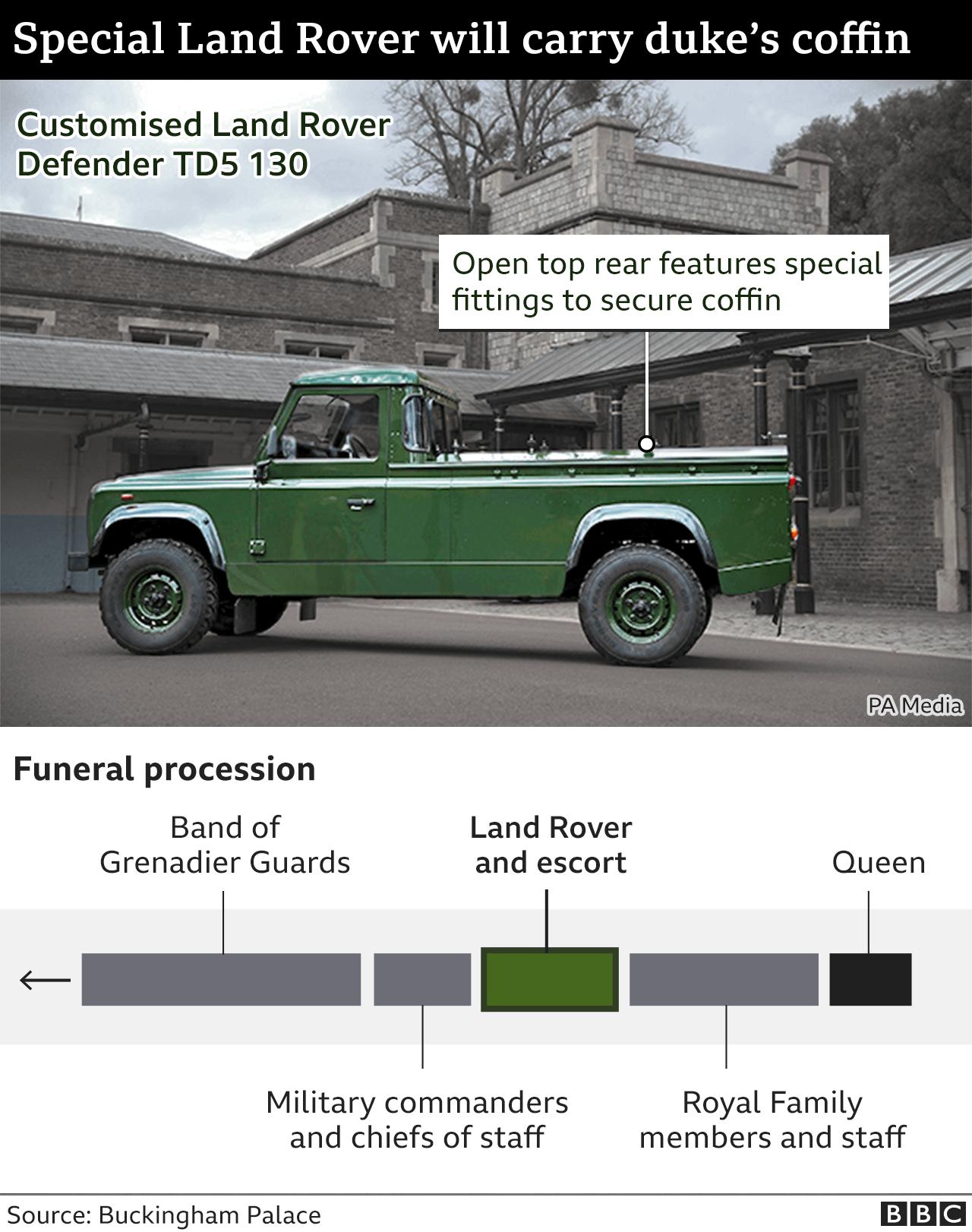 Die Reihenfolge der Prozession und des modifizierten Land Rovers, der den Sarg von Prinz Philip tragen wird.