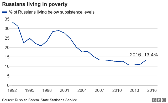 Chart showing decline in Russians living in poverty