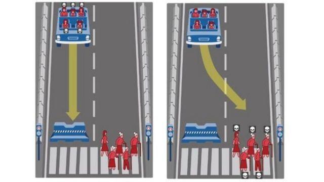 Схема для питання з експерименту, на якій автомобіль має вирішити чи звернути, щоб врятувати пішоходів