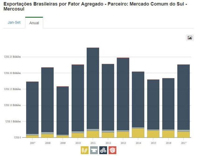 Exportações brasileiras por fator agregado no Mercosul