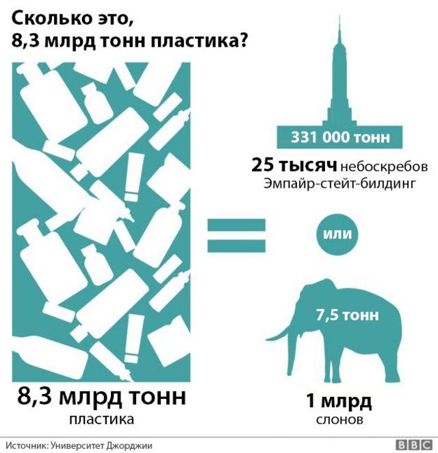 графика сравнения веса