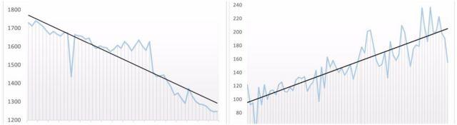 Comparativo de gráficos