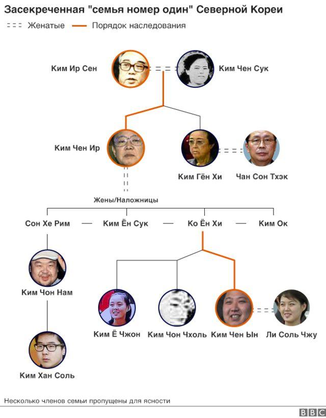 На генеалогическом древе семьи Кимов Ким Чон Нам занимал место единокровного брата Ким Чен Ына