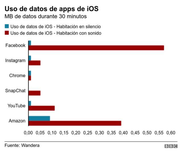 Uso de datos de apps de iOS