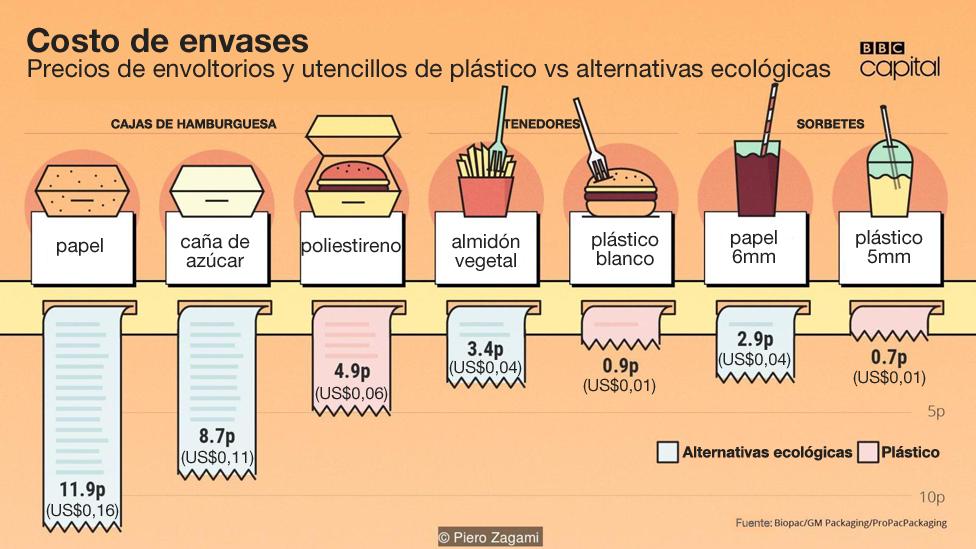 Infografía costo de los envases